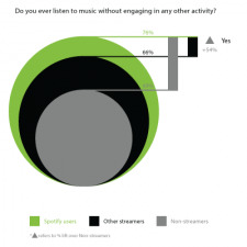 Streaming Music Users Lean-in to Listen